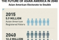 The Future of Asian American in 2040